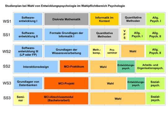 dissertation entwicklungspsychologie Dissertation abstracts  zeitschrift für entwicklungspsychologie und pädagogische  the perception of similarities and differences among adolescent siblings.