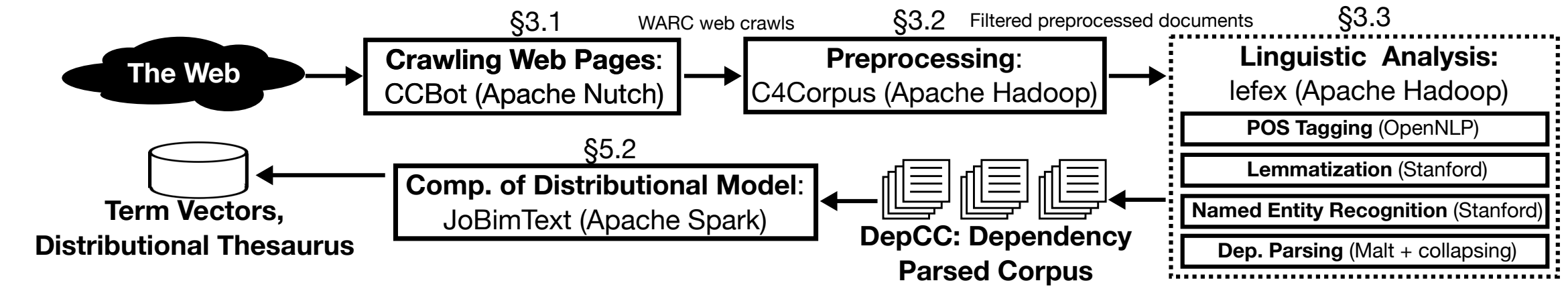 DepCC: A Dependency-Parsed Web-Scale Corpus based on